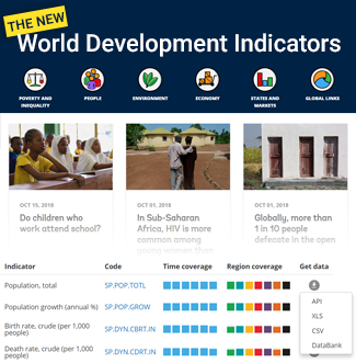World Bank Open Data | Data